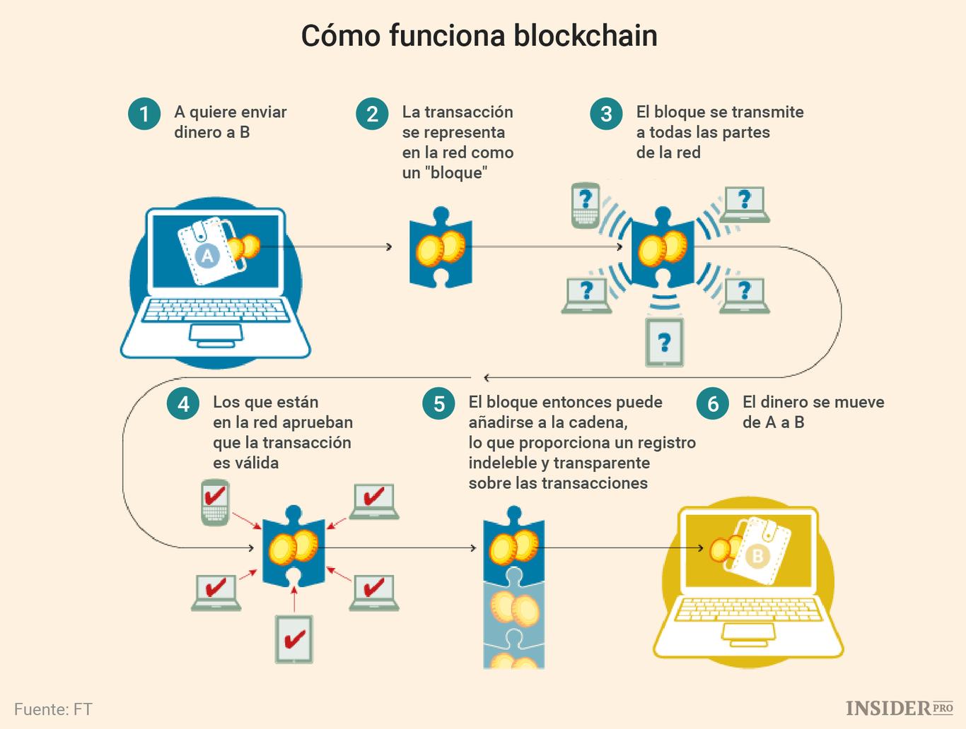 Funcionamiento blockchain