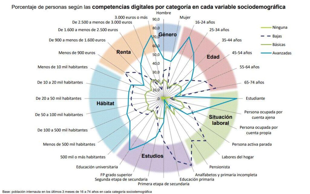 Imagen del Observatorio Nacional de Tecnología y Sociedad acerca de las Competencias Digitales