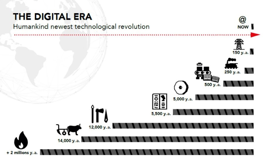 futuro digital en la nueva era