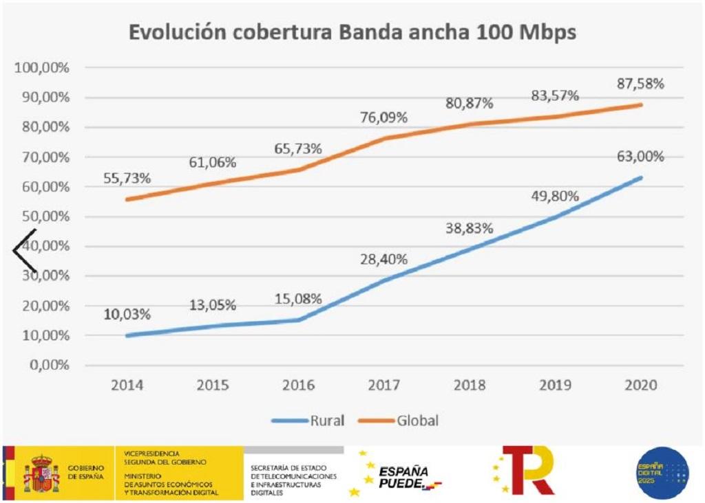 Gráfico de le evolución de la cobertura de banda ancha en España